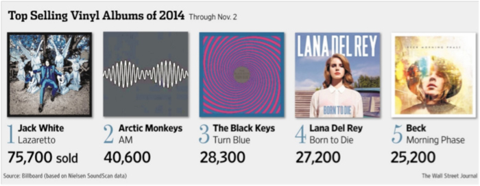 1-Top-selling-vinyl-album-2014
