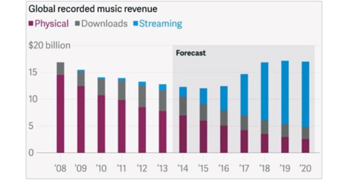 3-Global-recorded-music-revenue