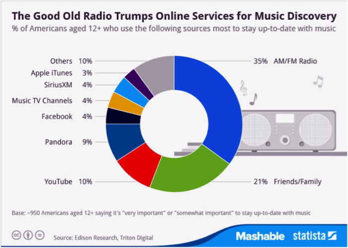 4-radio-trumps-online-services-for-music-discovery